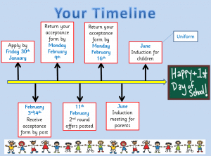 enrolment timeline 2015